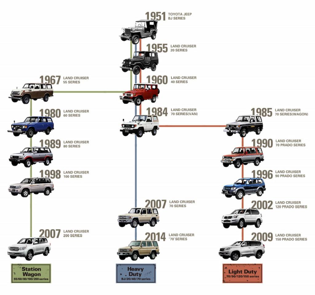 История Land Cruiser